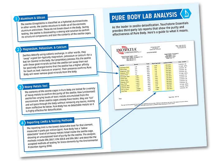 Pure Body Lab Analysis